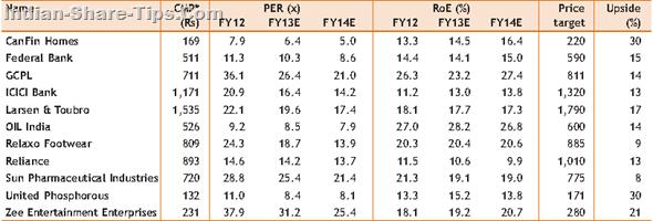 Sharekhan 2013 stock picks