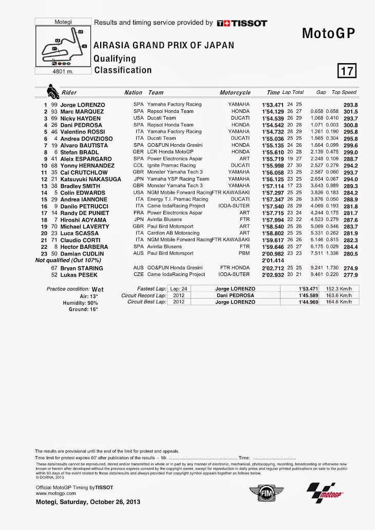 motogp-qp-motegi-classification.jpg