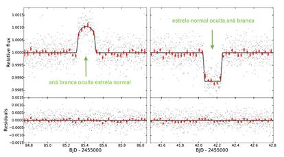 curva de luz do sistema KOI-3278 em torno dos eclipses