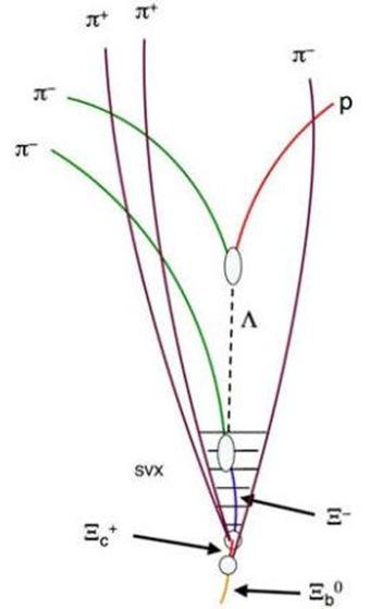 geração da nova partícula Xi-sub-b