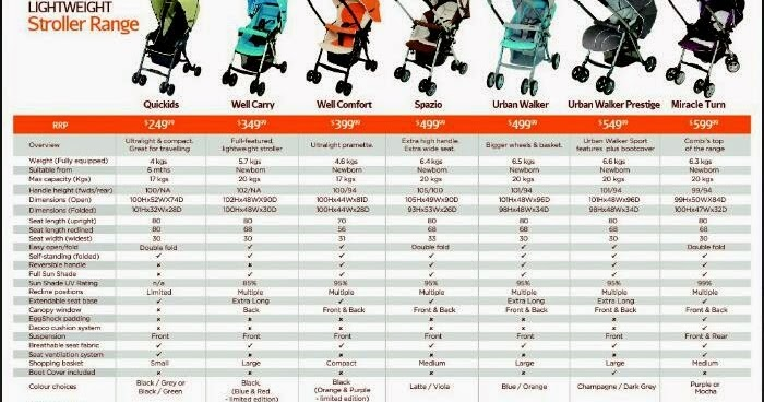Beautiful Journey of My Life: Stroller? Which one you prefer..??
