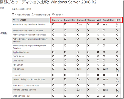 windows-server-2008-r2-edision
