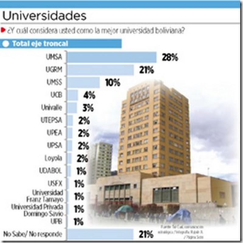 Encuestados afirman que UMSA es la mejor universidad del país