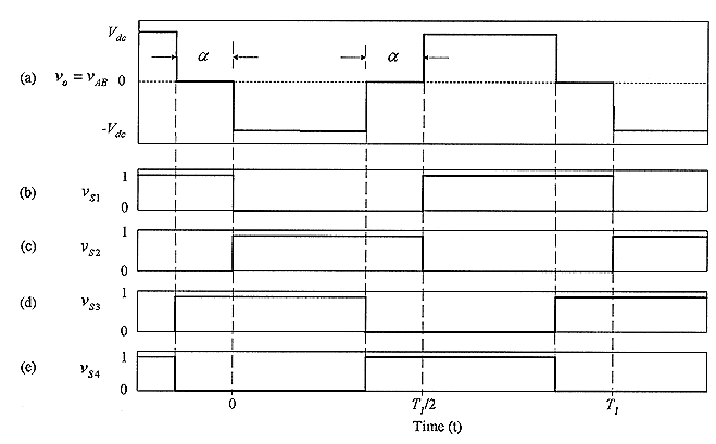 Key  waveforms  of  the  single-phase  full-bridge  phase-shifted  controlled  VSC circuit  operation