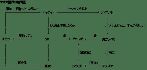 マギカ世界の相関図