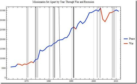 Recessions3