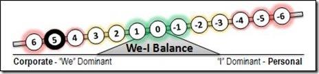 5 We-I Balance