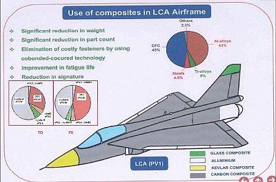 India-Light-Combat-Aircraft-LCA-Tejas-Composites-Resize