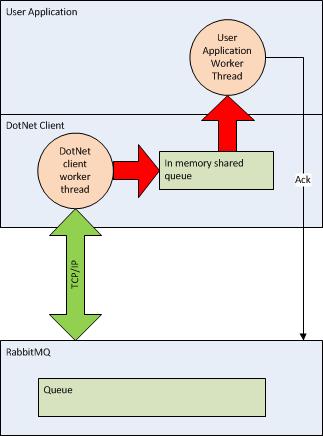RabbitMQDotNetClient