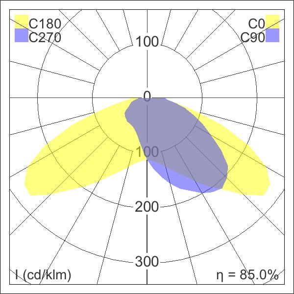 Photometric distribution