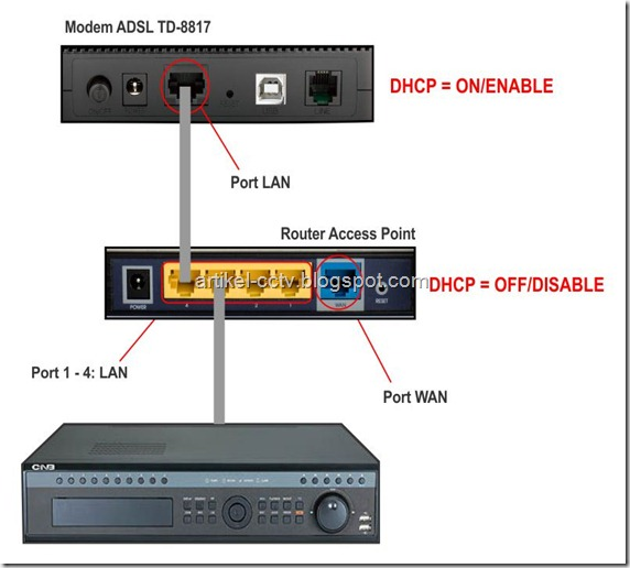 topologi open port DVR pada hotspot cara 2