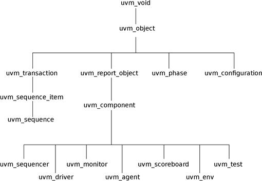 ch3-uvm_tb_class_tree