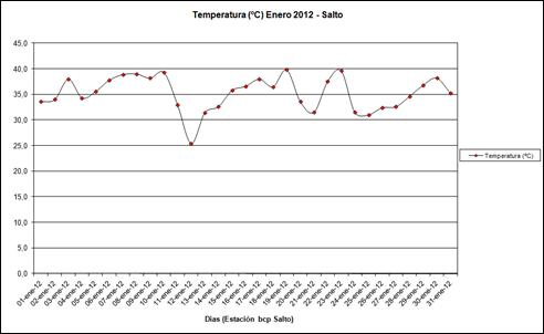 Temperatura (Enero 2012)