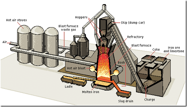 the process of of purifying pig iron Iron ore beneficiation is the process of purifying raw iron ore before is a process used to agglomerate iron ore fines in pig iron is an intermediate step in.