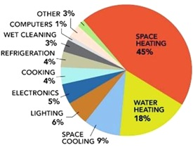 DOE_energy_use_categories1_sm