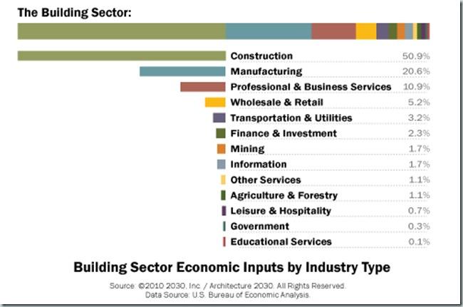 Consumo de Energia por Sectores EEUU