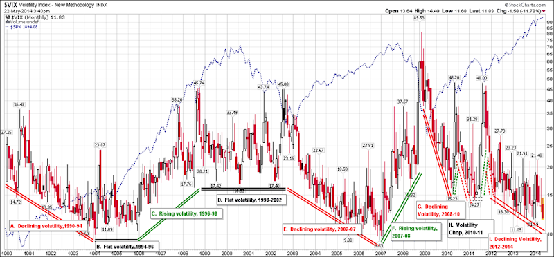 VIX Macro Cycles 1990-2014