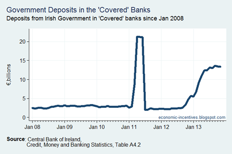 Government Deposits in Covered Banks