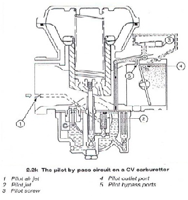 How Does Jet Engine Work