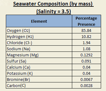 Chart for Percentage Presence of DIfferent Elemets in Sea Water