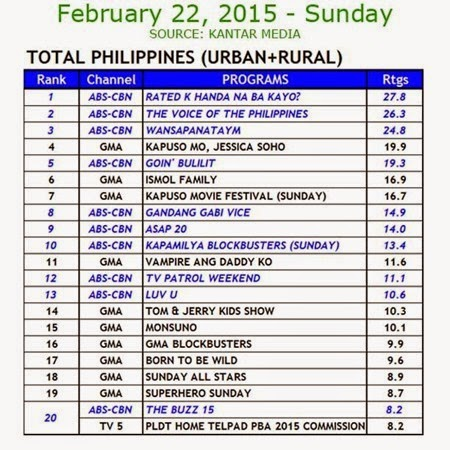 Kantar Media National TV Ratings - Feb 22, 2015 (Sun)