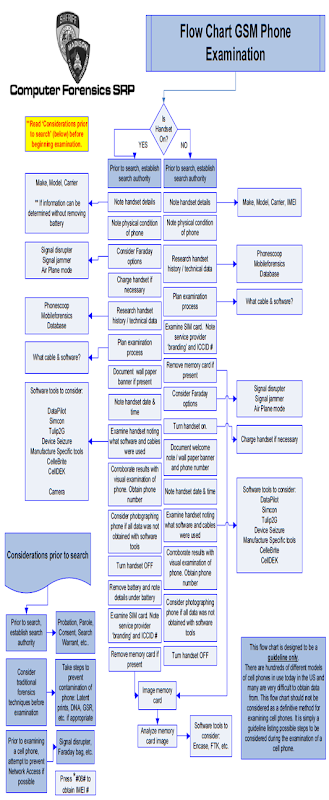 Flow Chart GSM Phone Examination Cropped PNG