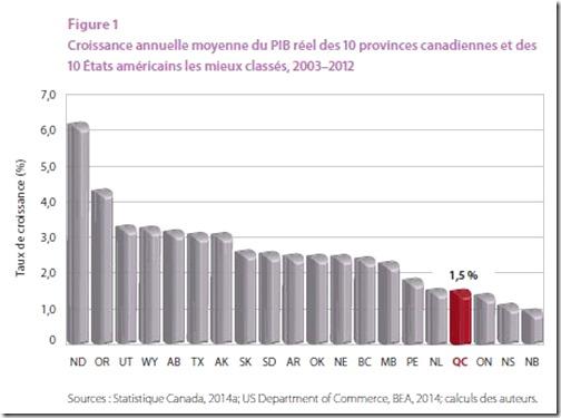 Croissance annuelle moyenne du PIB réel des 10 provinces canadiennes