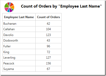 The data showing count of orders by employee.