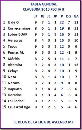 Ascenso Tabla Fecha 9 Clausura 2013