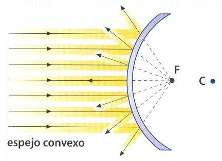 Fisica aprende for Espejo esferico convexo