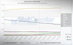 Sistemi Operativiì a maggio 2013