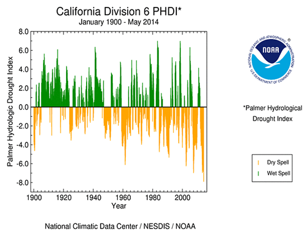 Palmer Hydrological Drought Index (PHDI) for California Division 6, January 1900 - May 2014. Parts of the West, especially the southern portions, have been in drought for the last several years, with the PHDI reaching record or near-record low values at times. The May 2014 PHDI has surpassed the lowest values reached during the 1976-77 drought of record for parts of California. Graphic: NOAA / NCDC