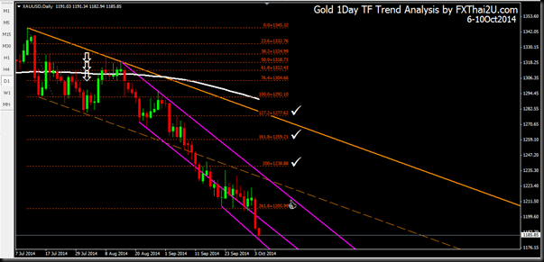 Gold 1Day 6-10Oct2014