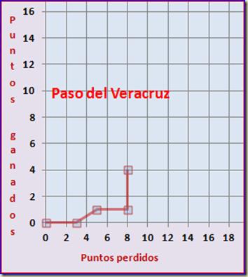 Paso del Veracruz