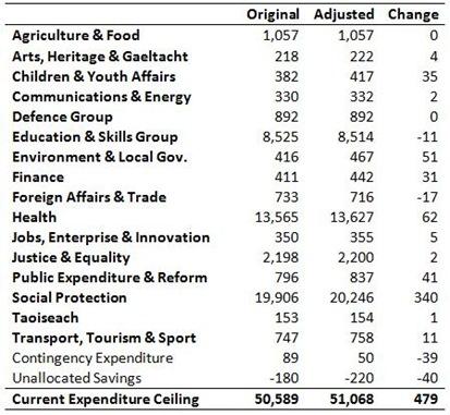 Expenditure Ceilings