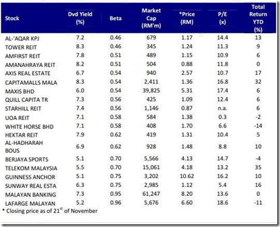 malaysia hig -dividend yield stocks