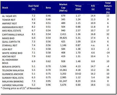 Malaysia high dividend yield stocks to look for - High div stocks ...