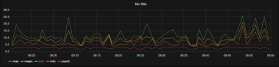 Grafana in RHQ Metrics with aggregate functions