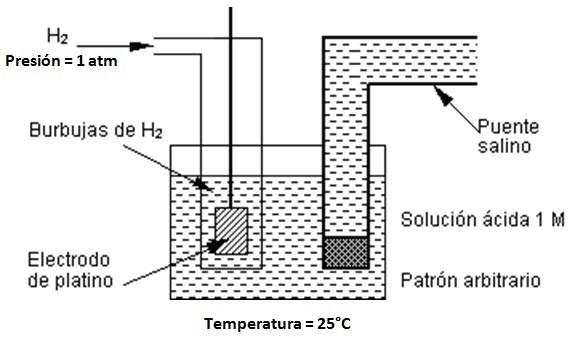 semicelda de hidrogeno