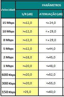 parametros de qualificação da rede telefônica da internet Oi-Velox - adsl