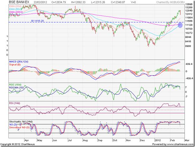 BSE BANKEX