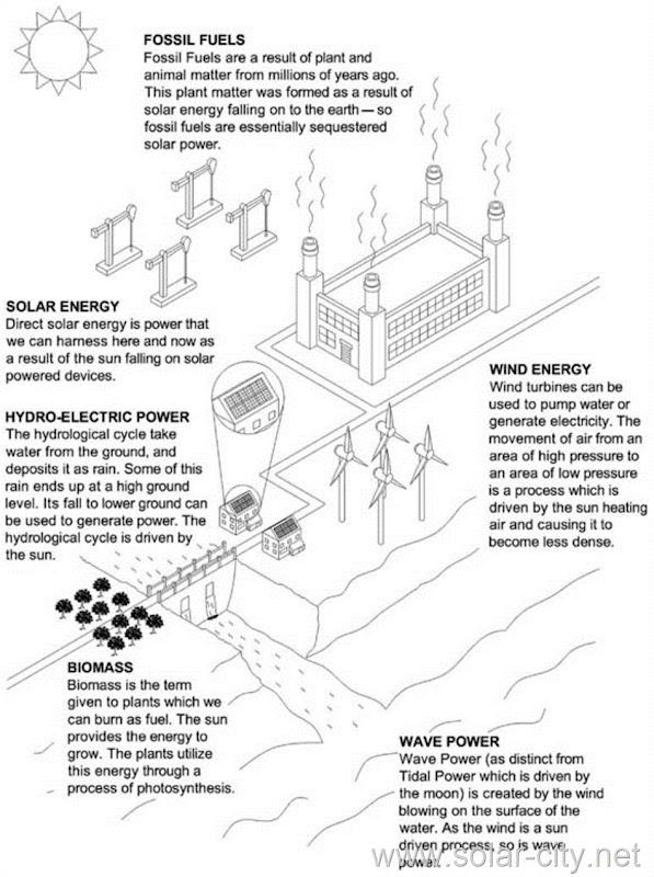 solar energy - solar energy facts - solar city