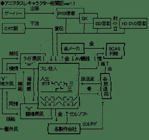 アニヲタスレキャラクター相関図ver1.1