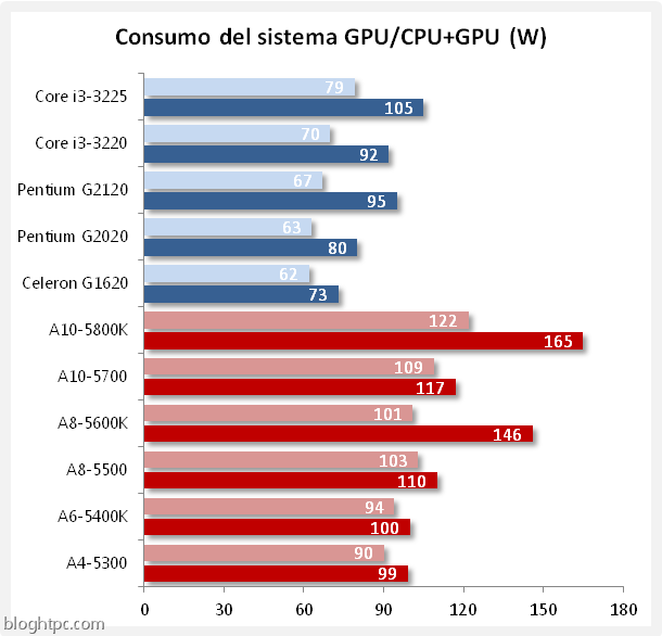 consumo gpu_gpu cpu