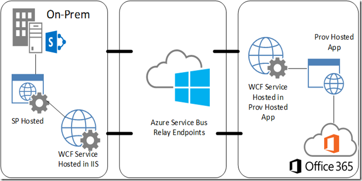 Office 365 Architecture Diagram to Office 365 Architecture