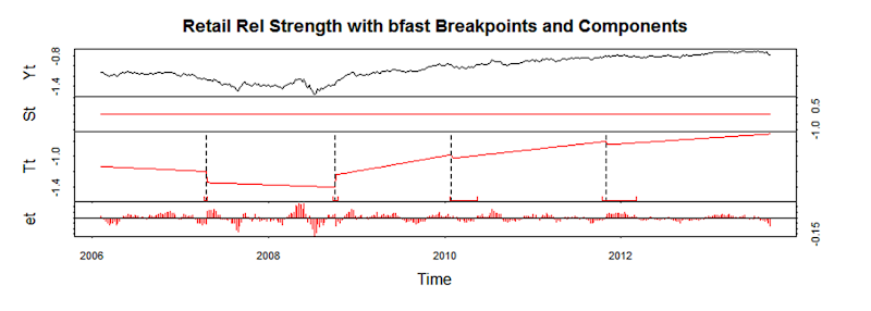 Retail Relative Strength