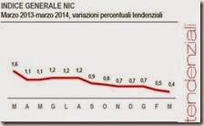 Indice generale NIC. Marzo 2014