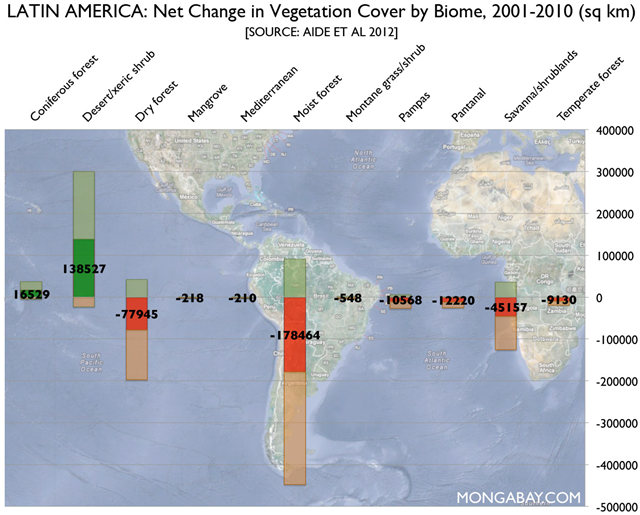 Change in vegetation cover by biome across Latin America, 2001-2010. Aide, et al, 2012 via mongabay.com