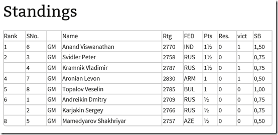Standings after round 2, Candidates 2014 K M Russia