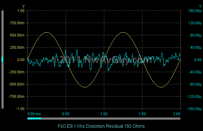 FiiO E9 1 Khz Distortion Residual 150 Ohms
